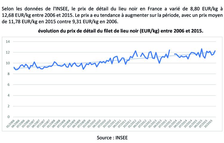 Le filet de lieu noir en France – structure des prix dans la filière