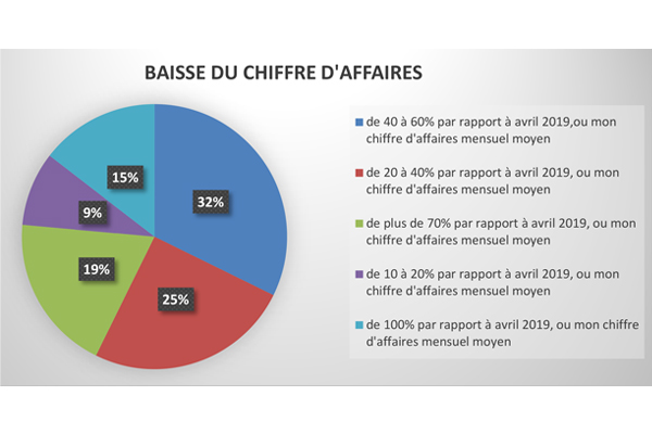 Seconde enquête : impacts de la crise sanitaire sur les entreprises de l'artisanat et du commerce alimentaire de proximité