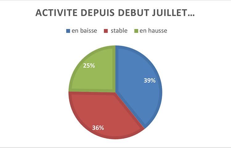 Résultats de la 4ème enquête réalisée par la CGAD du 8 au 18 septembre.